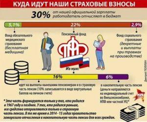 Какой процент перечисления в пенсионный фонд был 2020 году с заработной платы у работающего пенсионера