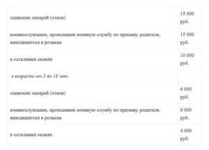 Льготы матерям одиночкам в 2020 году в нижегородской области