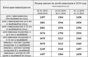 Льготы для ребенка инвалида в 2019 году в беларуси