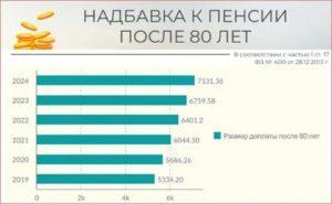 Надбавка К Пенсии После 80 Лет В 2020 Году В Москве