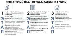 Сроки приватизации жилья в россии в 2019 году