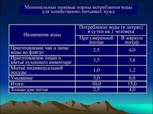 Нормы расхода воды на человека в беларуси в месяц 2020