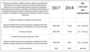 Льготы для многодетных семей в 2019 году по налогам в краснодарском крае