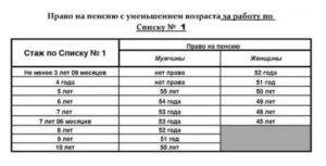 Льготный стаж по списку 1 и 2 в украине 2020