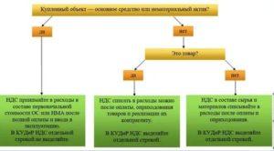 Ндс при упрощенной системе налогообложения 2020 продажи