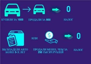 Какую Сумму Указывать При Продаже Автомобиля Чтобы Не Платить Налог 2020