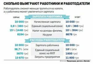 Какие налоги платить работодателю за гражданина украины 2020