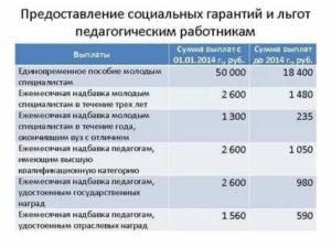 Доплаты Молодым Специалистам В Образовании В 2020 Году В Городе Москве