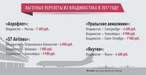Льготы на авиабилеты для пенсионеров дальневосточников в 2020 году