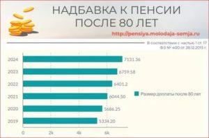 В Казахстане На Сколько Увеличивается Пенсия После 80 Лет В 2020 Году