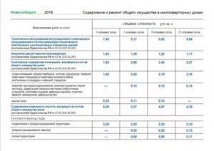Содержание общего имущества в многоквартирном доме включает в себя 2020