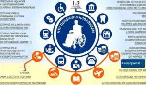 Льготы инвалидам 2 группы в подмосковье