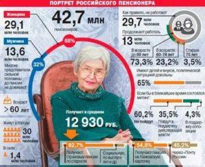 Пенсия По Старости В 2020 Году В Москве Размер И Последние Изменения