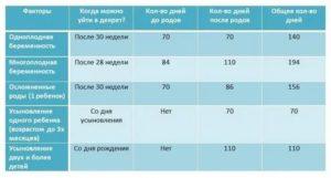 Сколько длится декретный отпуск в россии в 2020 году