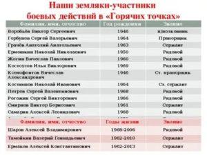Размер Пенсии Участникам Боевых Действий В Чечне В 2020
