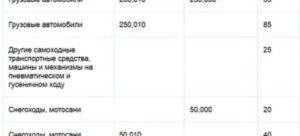 Ставка транспортного налога в волгоградской области в 2019 году