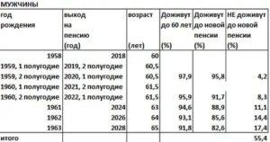 Как будет начисляться пенсия женщине 1964 года рождения в 2020 году в рф
