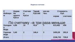 Стоимость Холодной Воды За Куб По Счетчику В 2020 Году В Ярославле