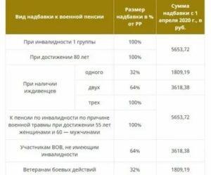 Доплата К Военной Пенсии В Москве В 2020 Году