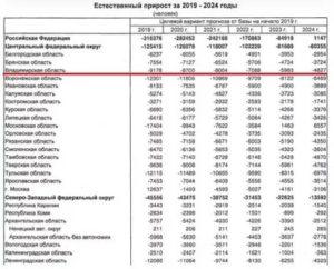 Численность Населения Города Курска На 1 Января 2020 Года