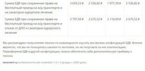 Льготы инвалидам 2 группы в 2020 году последние новости в москве