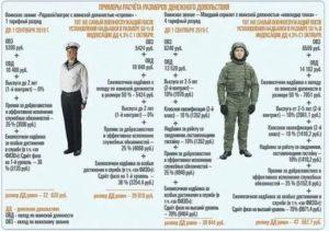 Калькулятор военнослужащего по контракту 2020