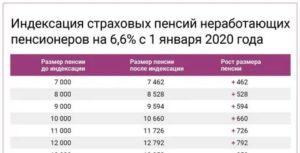 Схема Видов Страховых Пенсий В 2020