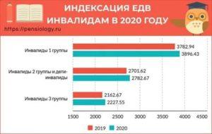 Из чего складывается едв инвалидам 2 группы в 2020 году