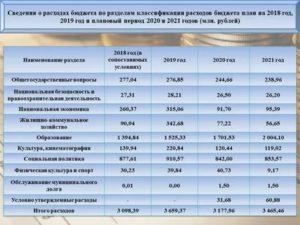 Кэсо для бюджетных учреждений в 2020 году расшифровка