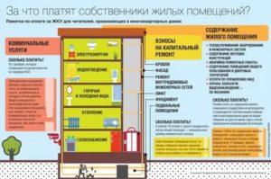Нежилое помещение в многоквартирном доме оплата коммунальных услуг 2020