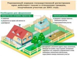 Дом в собственности а земля нет что делать 2020 год