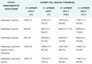 Размер пенсии инвалида 2 группы с детства в 2020 году