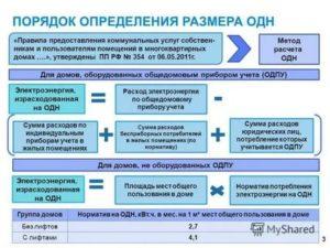 Общедомовые Нужды По Электроэнергии Постановление 354 2020 Год