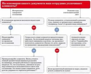 Закон о алиментах в казахстане 2020