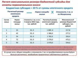 Размер Субсидии По Программе Молодая Семья В 2020 Году Спб