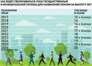 Новый Закон Выхода На Пенсию 2020 Кто Живет В Чернобыльской Зоне