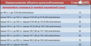 Ставки транспортного налога в кировской области на 2019 год
