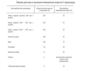 Норматив Потребления Воды На 1 Человека Без Счетчика С 2020 Екатеринбург