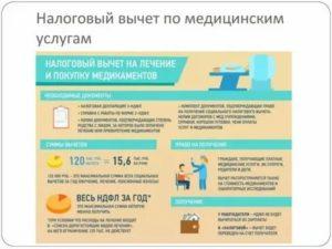 Налоговый вычет на лечение зубов 2020 документы и сроки