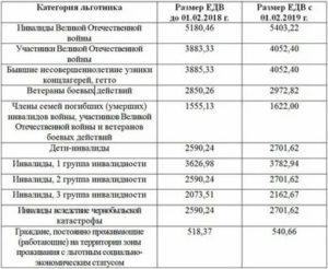 Отмена Чернобыльских Льгот С 1 Января 2020