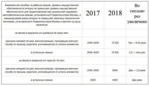 Льготы для многодетных семей в воронежской области в 2019