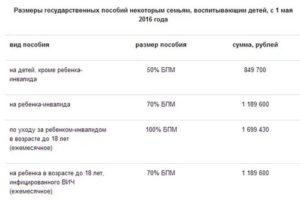 Губернаторские Выплаты Воронеж 2020