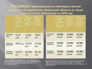 Доплата Молодому Специалисту В Образовании 2020 Срок Рассмотрения