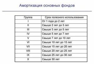 Окоф 320262020 Какая Амортизационная Группа