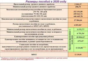 Очередность платежа 2020 пособие по беременности и родам