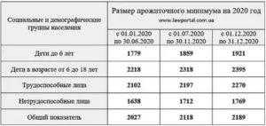 Материальная помощь малоимущим семьям в 2020 году в москве