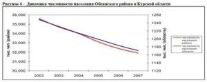 Население г дмитриева курской области на 2020 год