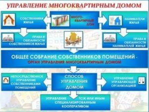 Как заполнить договор управления многоквартирным домом 2020 образец