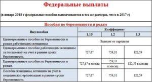 Таблица финансирования детских пособий по волгоградской области городищенскому району за декабрь 2020 год