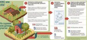 Как приватизировать дачу по садовой книжке в 2020 году